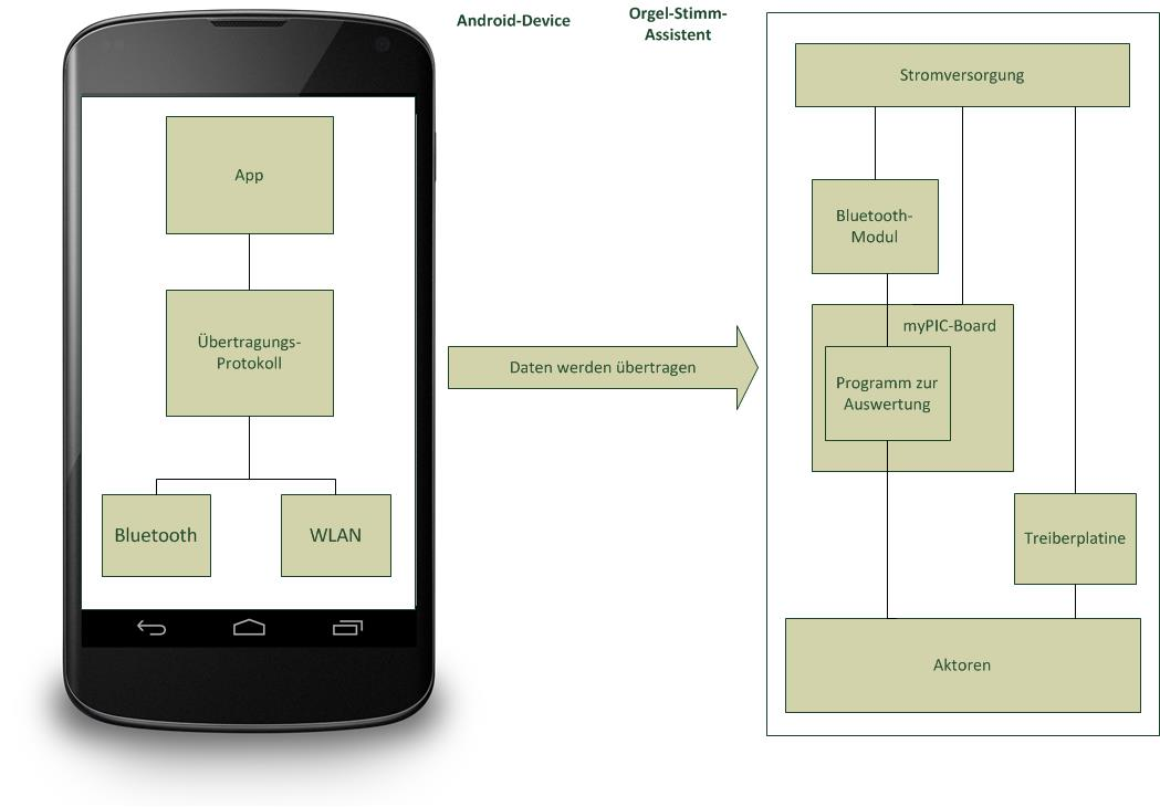 Tolle Blockdiagrammprogramm Galerie - Elektrische Schaltplan-Ideen ...